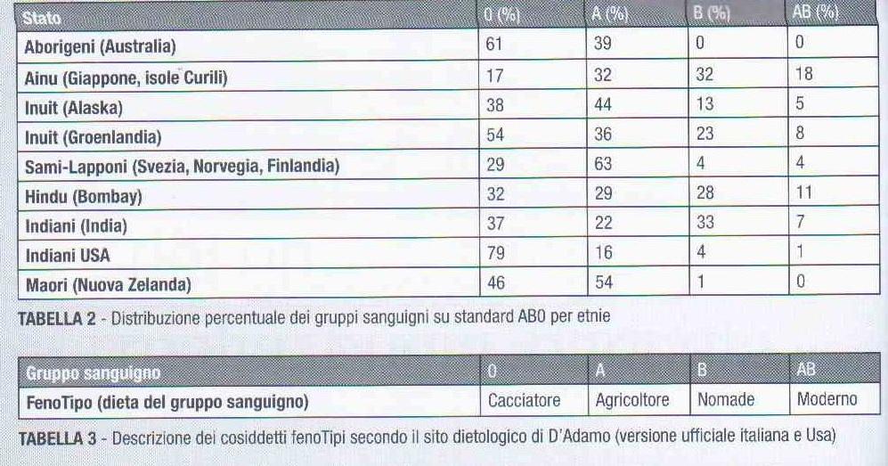 Schema dietetico gruppo sanguigno